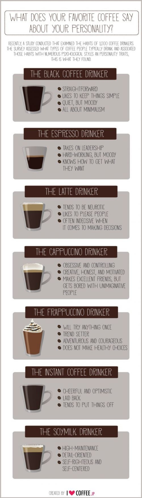 Infográfico sobre as preferencias de café